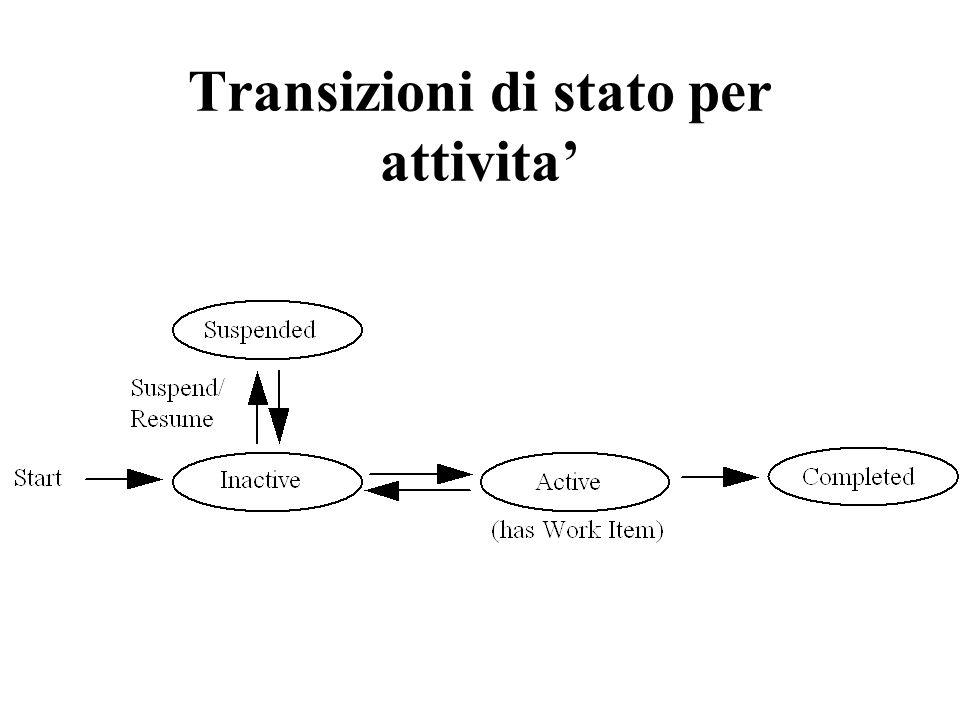 Transizioni di stato per attivita'