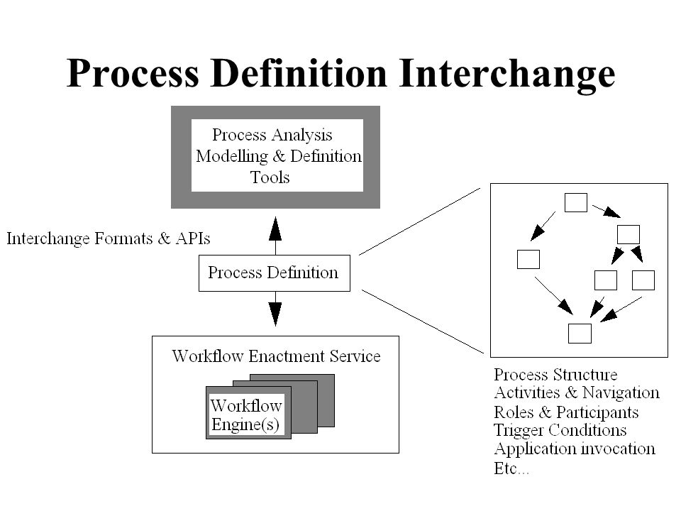 Process Definition Interchange