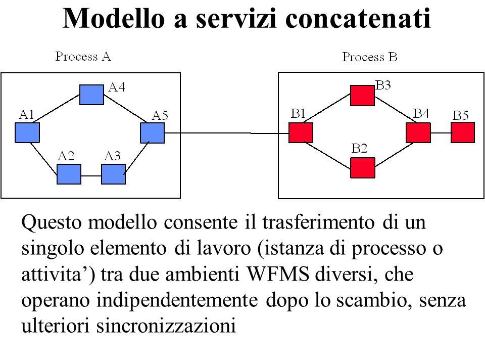 Modello a servizi concatenati