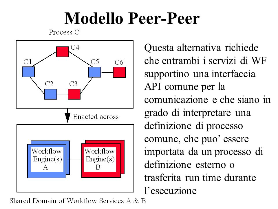 Modello Peer-Peer