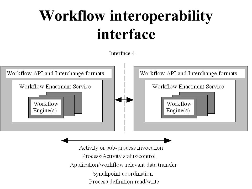 Workflow interoperability interface