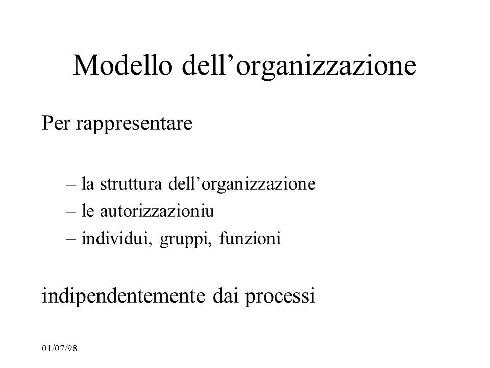 Modello dell'organizzazione
