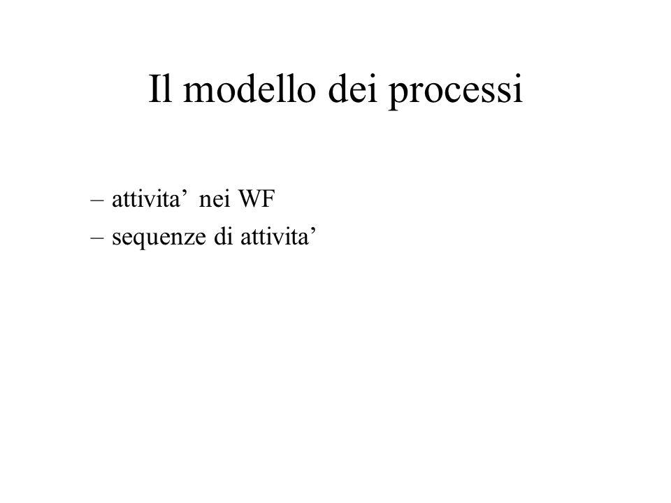 Il modello dei processi