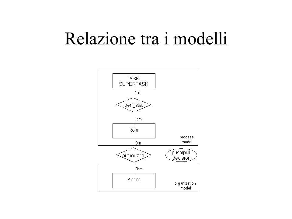 Relazione tra i modelli