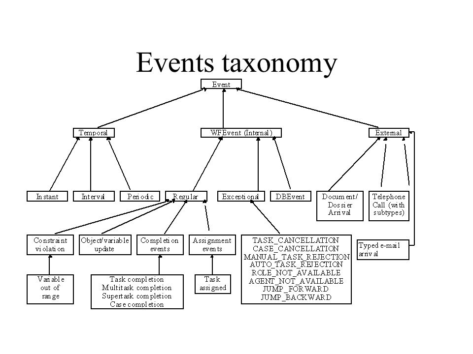 Events taxonomy 01/07/98 42