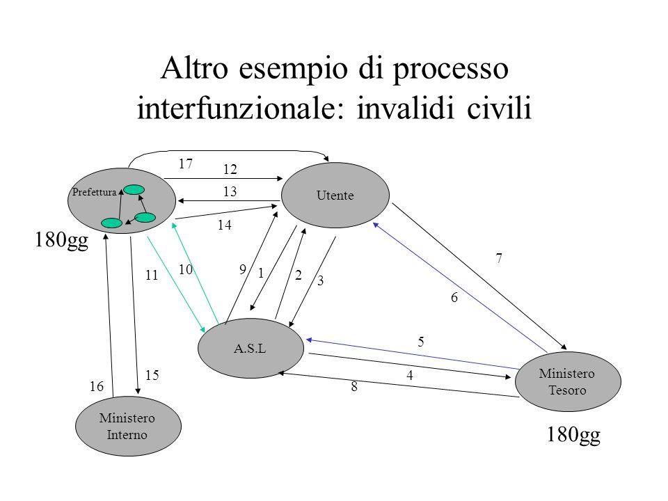 Altro esempio di processo interfunzionale: invalidi civili