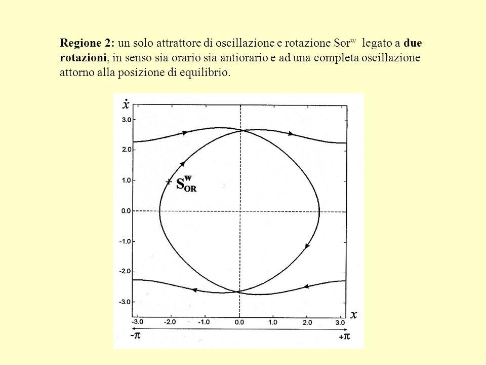 Regione 2: un solo attrattore di oscillazione e rotazione Sorw legato a due rotazioni, in senso sia orario sia antiorario e ad una completa oscillazione attorno alla posizione di equilibrio.