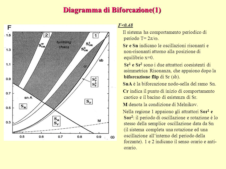 Diagramma di Biforcazione(1)