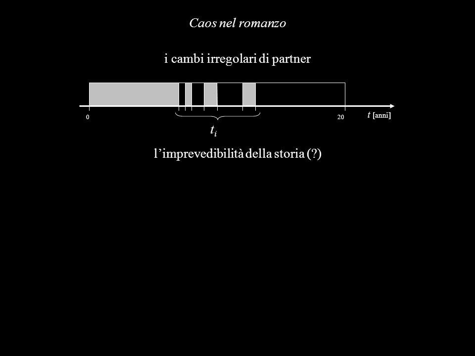 i cambi irregolari di partner
