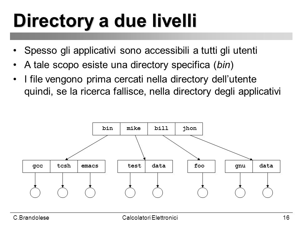 Directory a due livelli