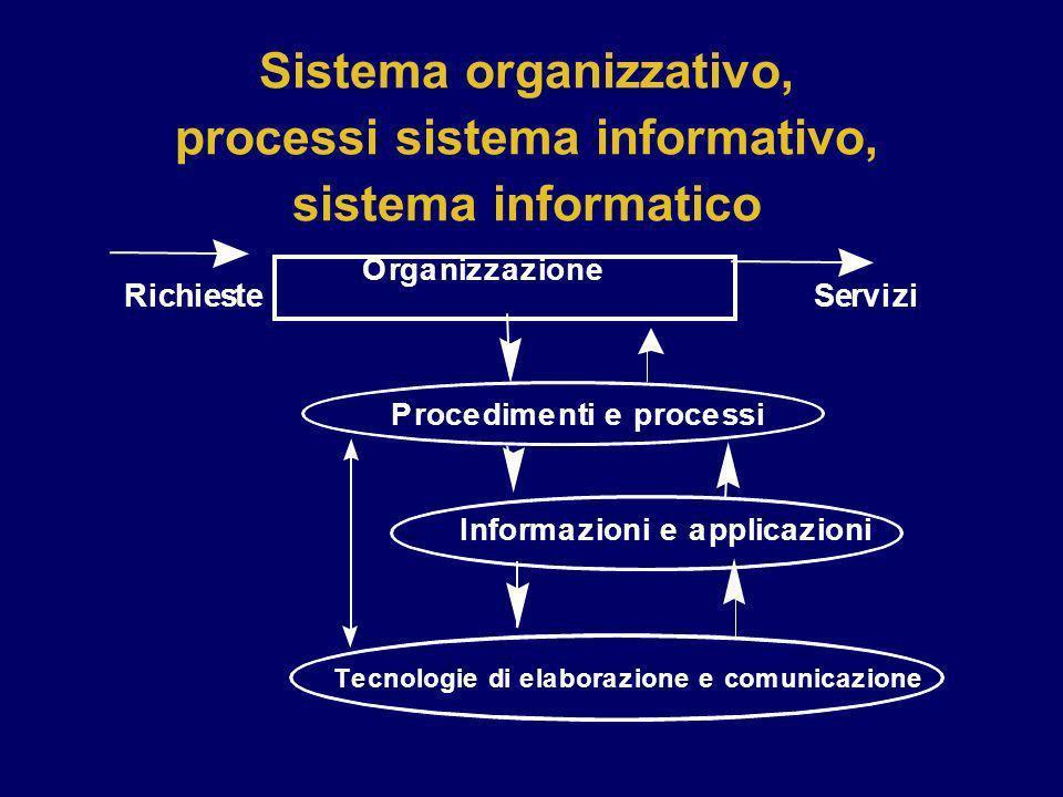 Sistema organizzativo, processi sistema informativo, sistema informatico