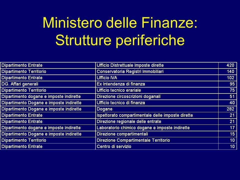 Ministero delle Finanze: Strutture periferiche