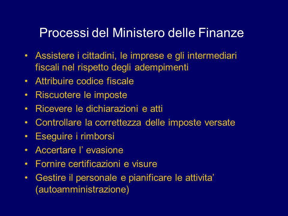 Processi del Ministero delle Finanze