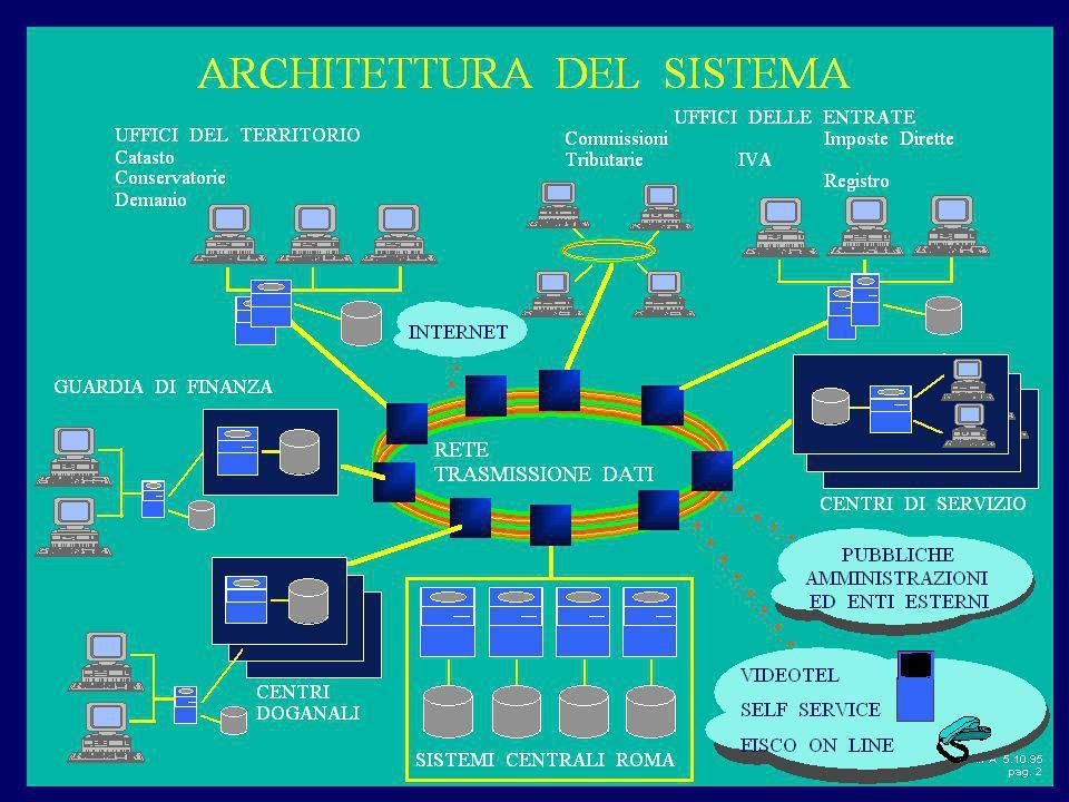 Esempio di architettura tecnologica