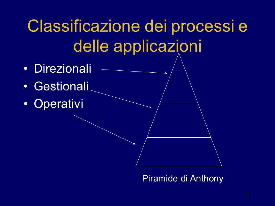 Classificazione dei processi e delle applicazioni