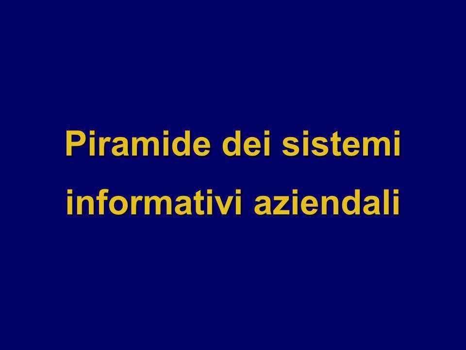 Piramide dei sistemi informativi aziendali