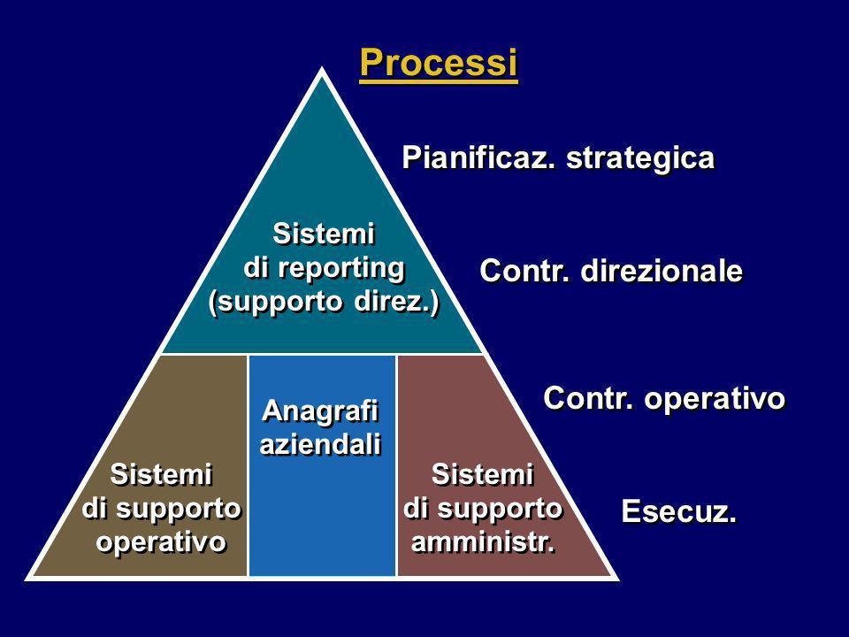 Processi Pianificaz. strategica Contr. direzionale Contr. operativo
