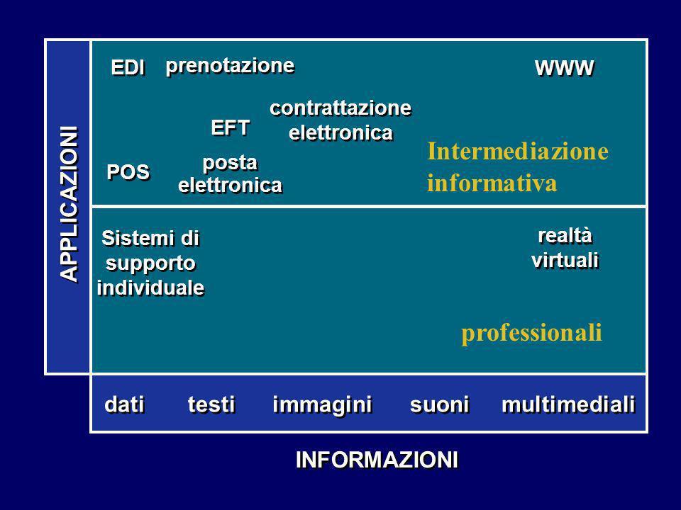 contrattazione elettronica Sistemi di supporto individuale