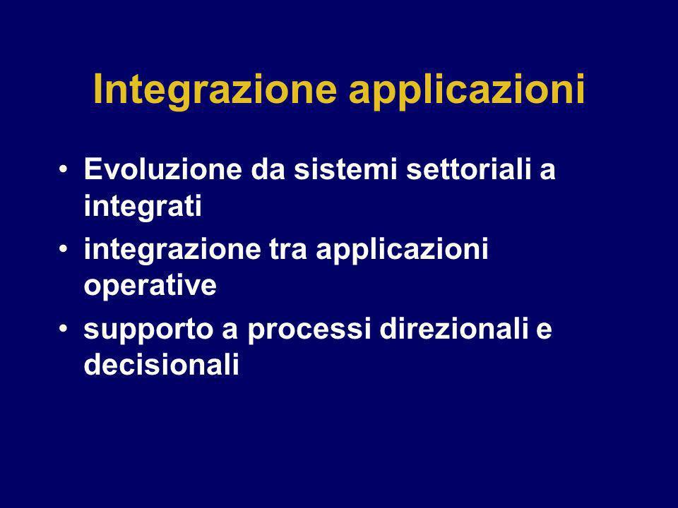 Integrazione applicazioni