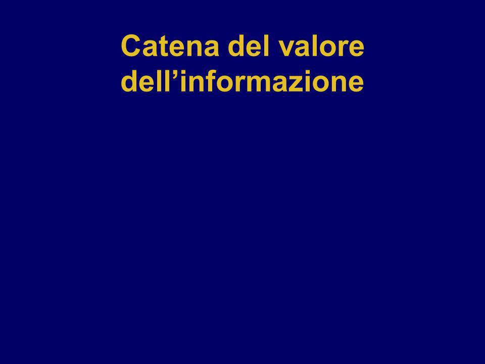 Catena del valore dell'informazione
