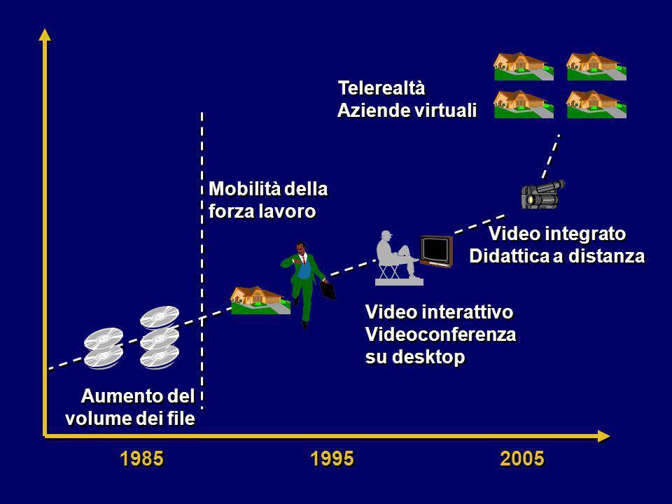 Video integrato Didattica a distanza