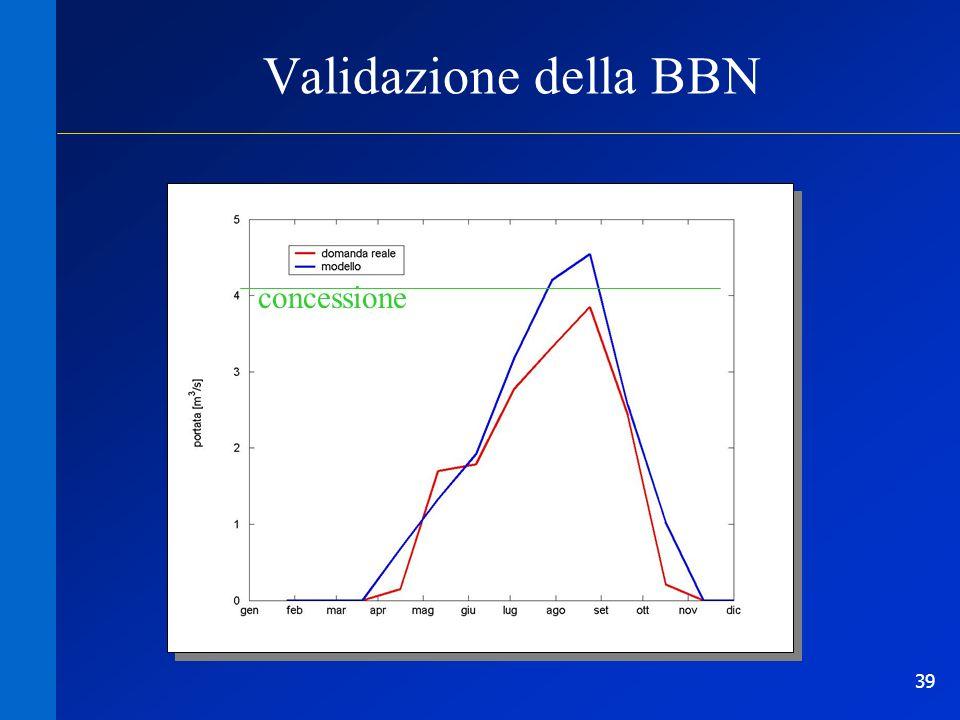 Validazione della BBN concessione