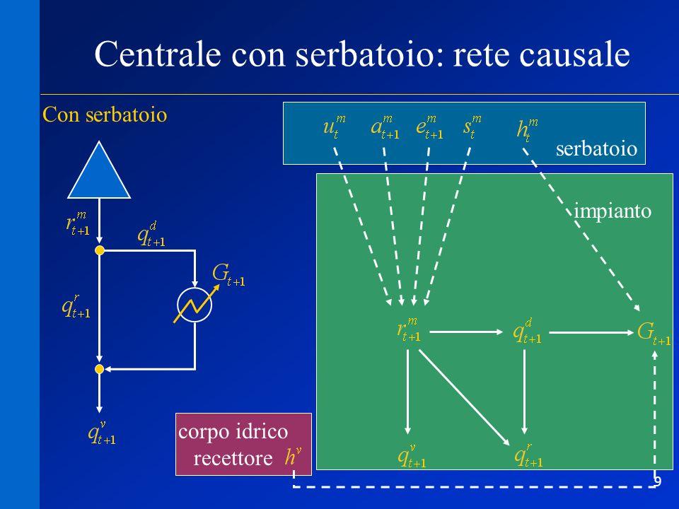 Centrale con serbatoio: rete causale