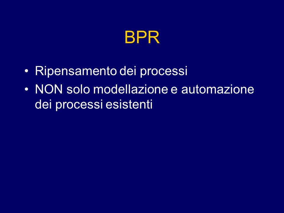 BPR Ripensamento dei processi