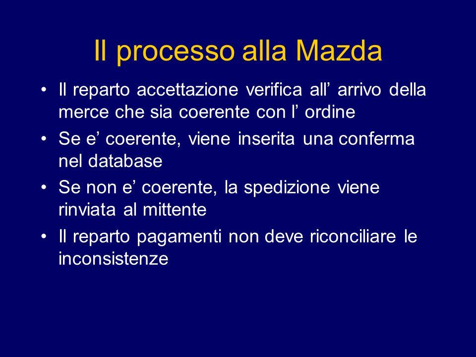 Il processo alla Mazda Il reparto accettazione verifica all' arrivo della merce che sia coerente con l' ordine.