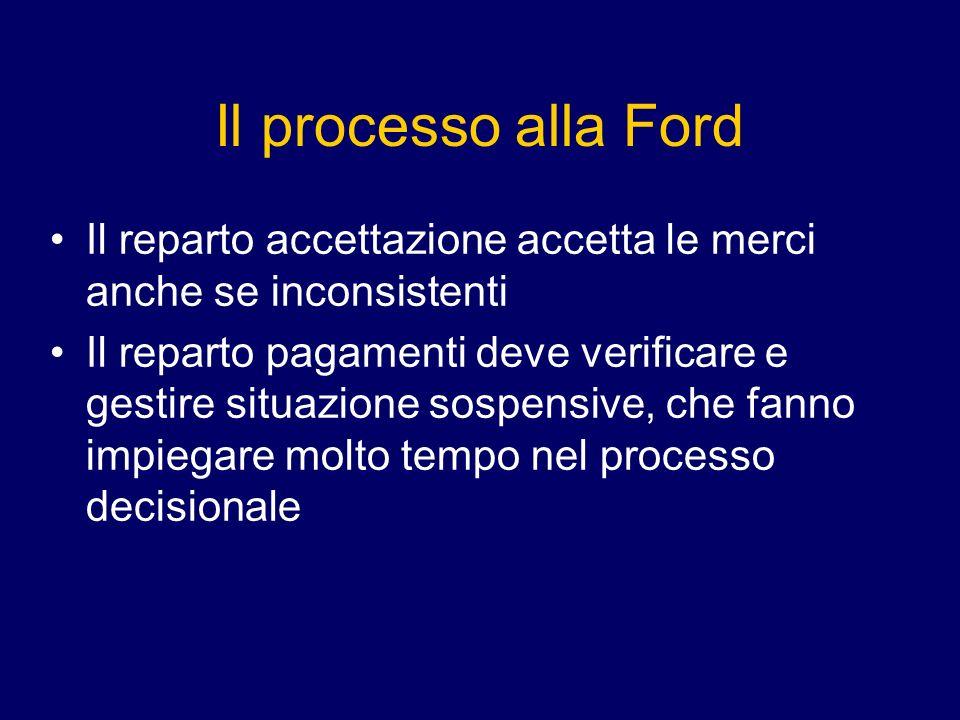 Il processo alla Ford Il reparto accettazione accetta le merci anche se inconsistenti.