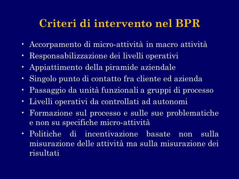 Criteri di intervento nel BPR