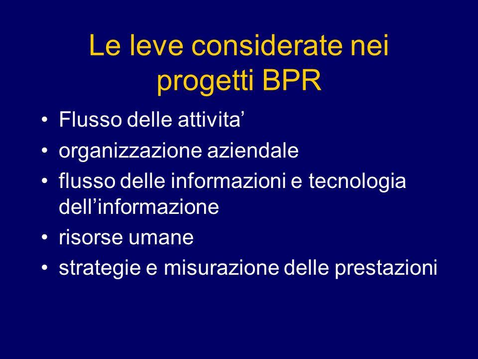 Le leve considerate nei progetti BPR