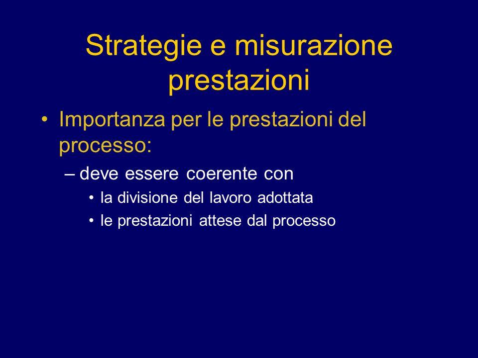 Strategie e misurazione prestazioni