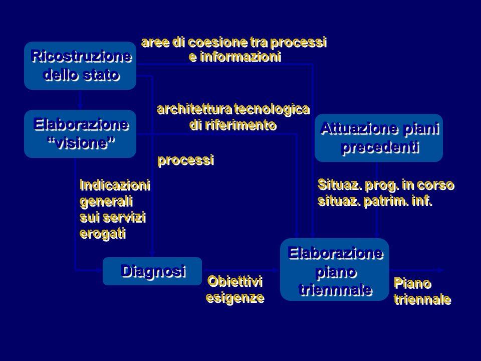 aree di coesione tra processi