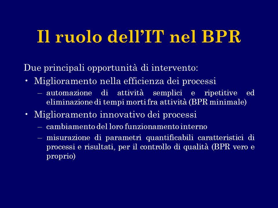 Il ruolo dell'IT nel BPR