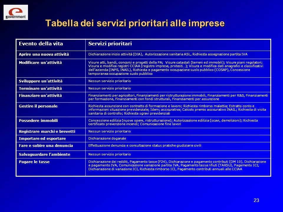 Tabella dei servizi prioritari alle imprese