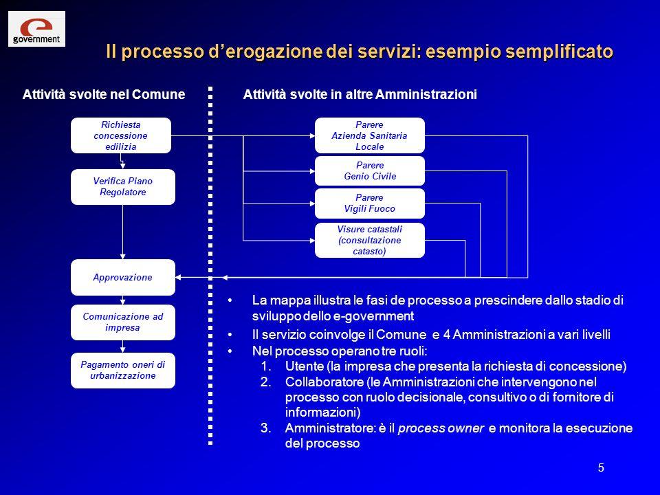 Il processo d'erogazione dei servizi: esempio semplificato