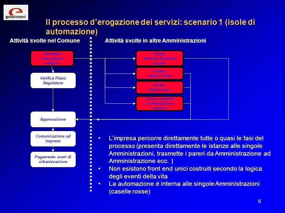 Il processo d'erogazione dei servizi: scenario 1 (isole di automazione)