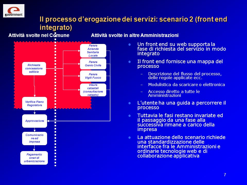 Il processo d'erogazione dei servizi: scenario 2 (front end integrato)