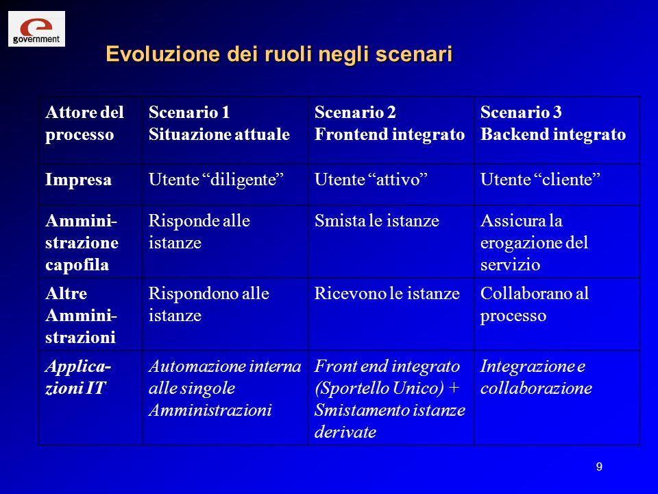 Evoluzione dei ruoli negli scenari