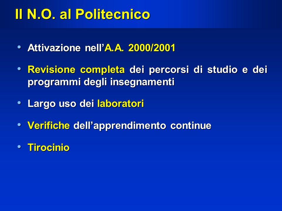 Il N.O. al Politecnico Attivazione nell'A.A. 2000/2001