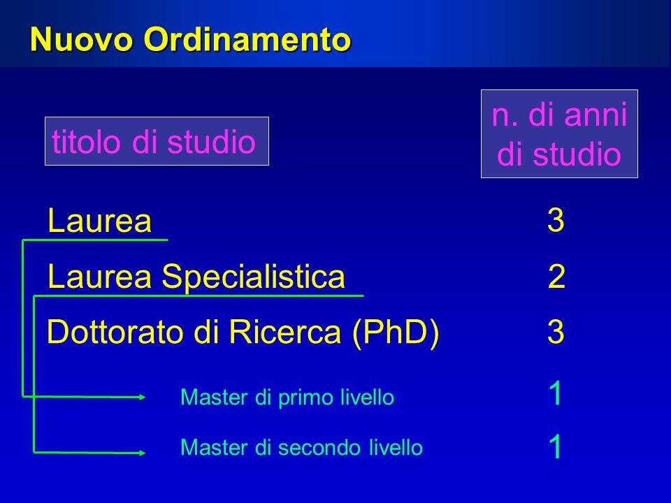 Dottorato di Ricerca (PhD) 3
