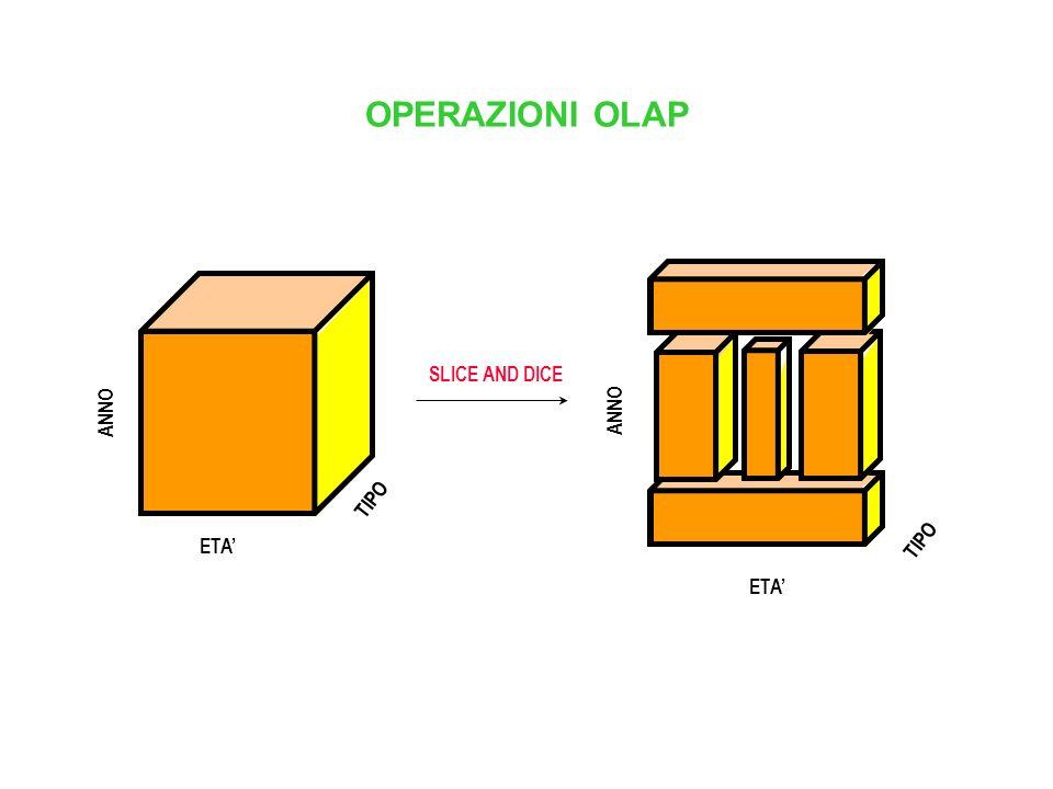 OPERAZIONI OLAP ANNO TIPO ETA' SLICE AND DICE