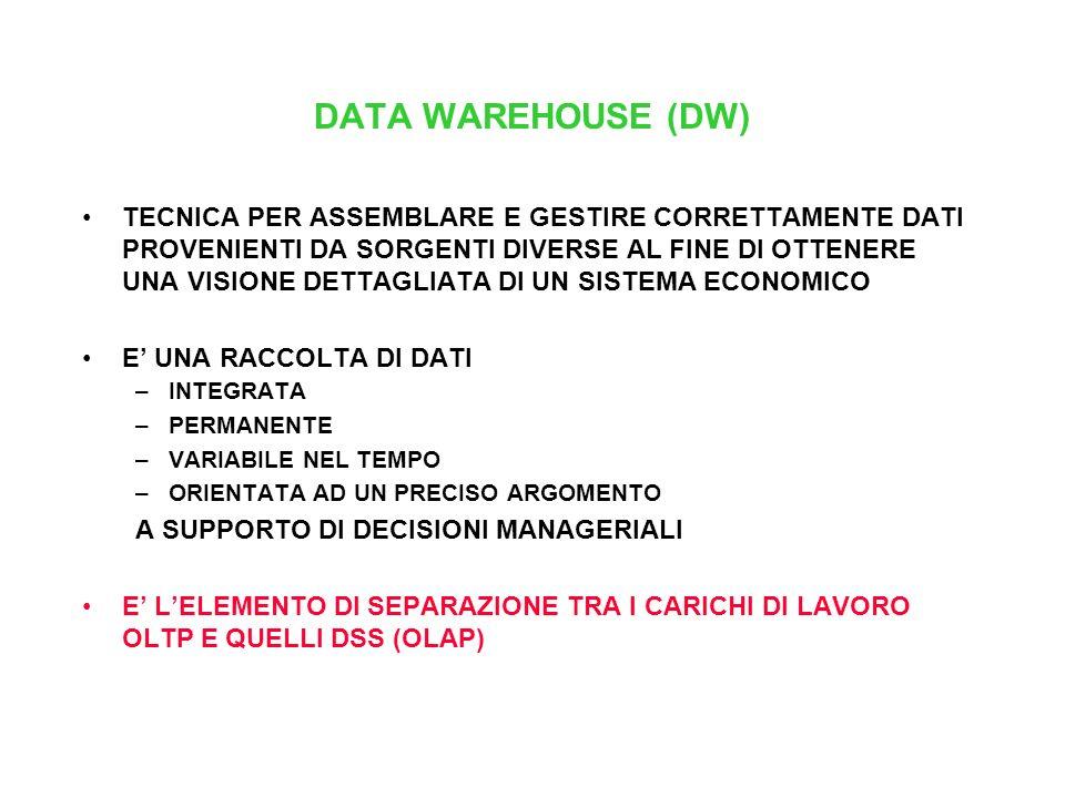 DATA WAREHOUSE (DW)