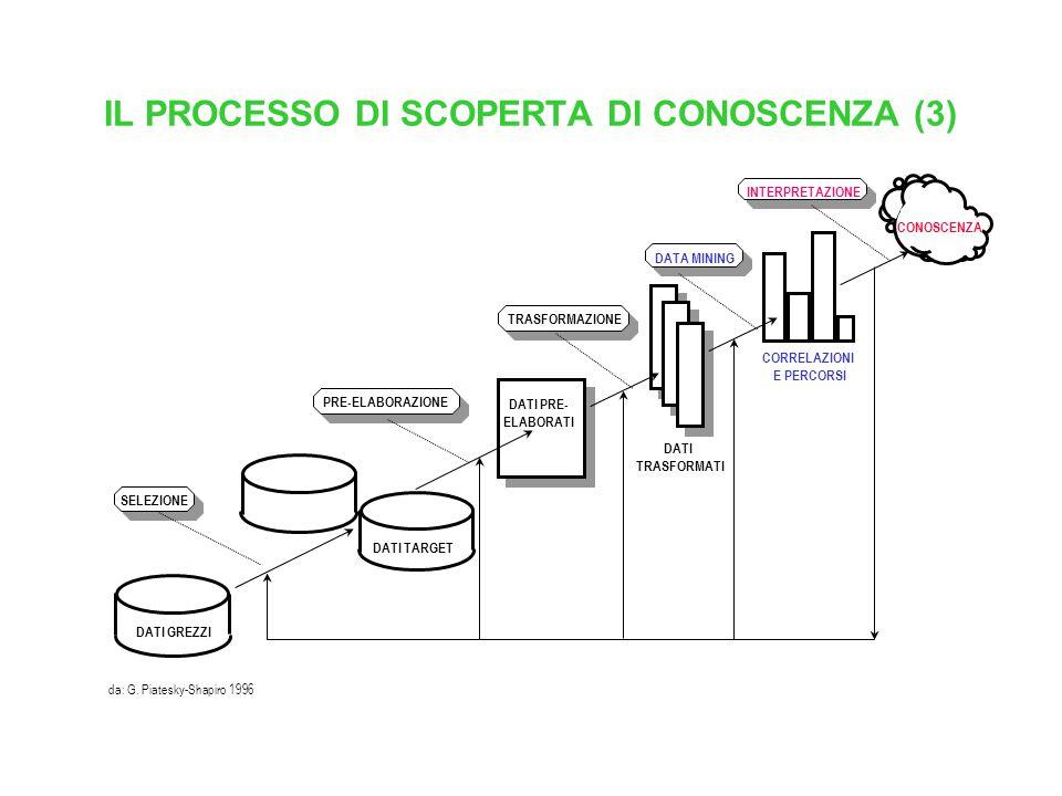 IL PROCESSO DI SCOPERTA DI CONOSCENZA (3)