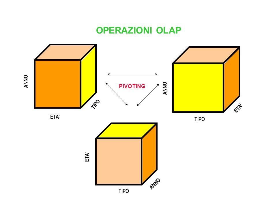 OPERAZIONI OLAP TIPO ETA' ANNO PIVOTING