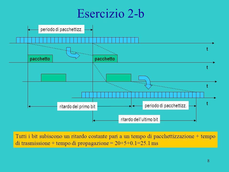 Esercizio 2-bperiodo di pacchettizz. t. pacchetto. pacchetto. t. t. t. ritardo del primo bit. periodo di pacchettizz.