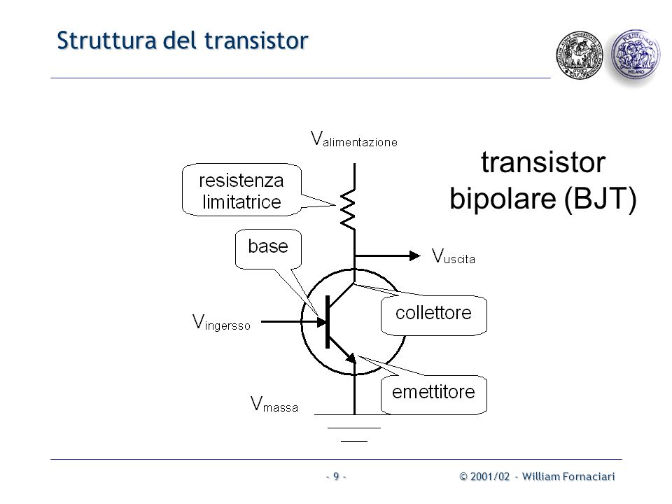 Struttura del transistor