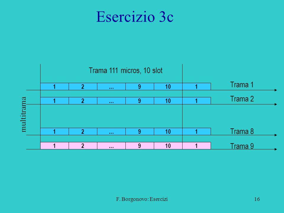 Esercizio 3c Trama 111 micros, 10 slot Trama 1 Trama 2 multitrama