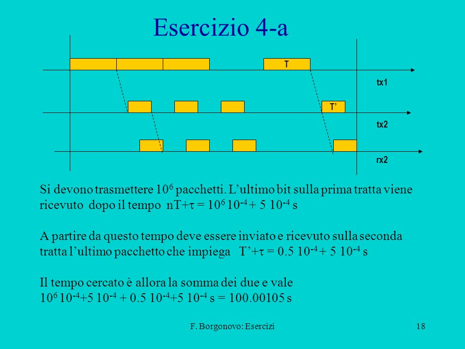 Esercizio 4-a T. tx1. T' tx2. rx2.